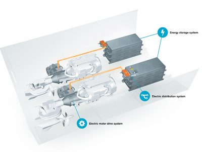 Mistress electronics on board? The vision of Volvo Penta