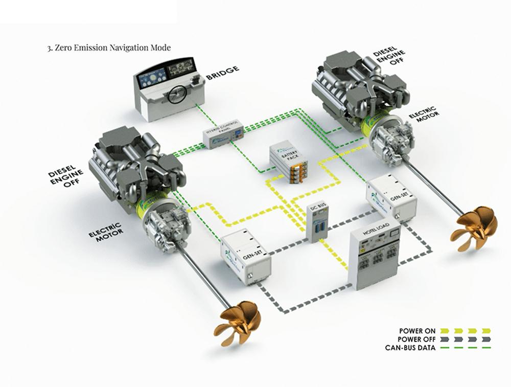 Navigare in Silenzio 2 Hybrid Systems